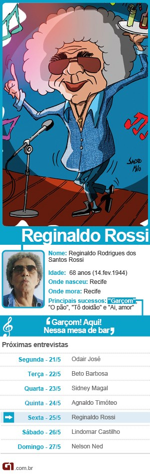 Ficha Reginaldo Rossi (Foto: Arte/G1)