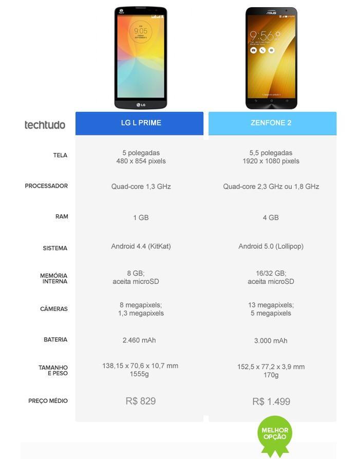 Zenfone 2 leva vantagem com relação ao LG L Prime (Foto: Arte/TechTudo)