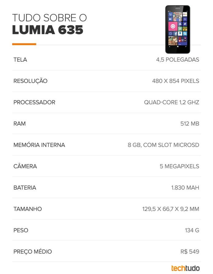 Tabela de especificações do Lumia 635 (Foto: Arte/TechTudo)
