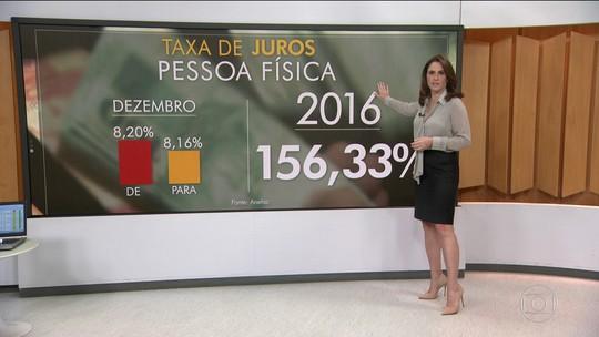 Taxa de juros para o consumidor volta a subir