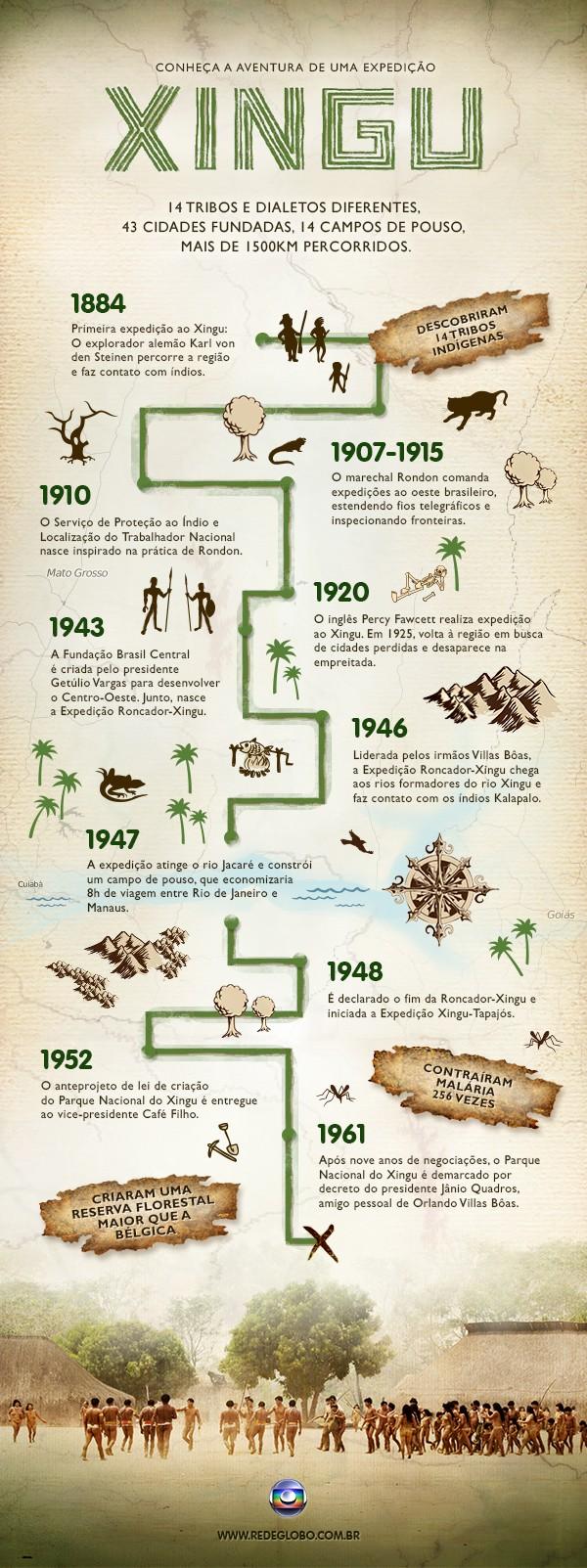 Infográfico Xingu (Foto: Divulgação / TV Globo)