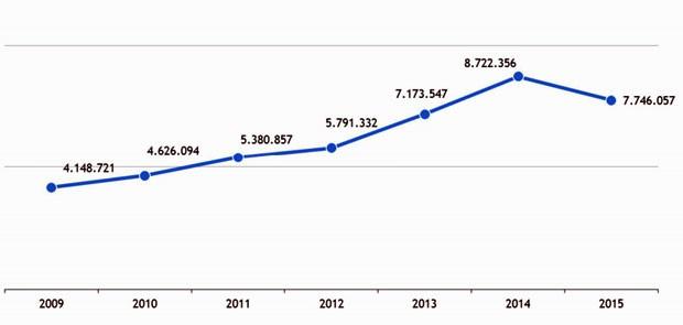 Evolução de inscritos no Enem desde 2009 (Foto: (Reprodução/Inep))