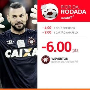 Pior da Rodada Cartola FC Rodada #2 (Foto: Infoesporte)