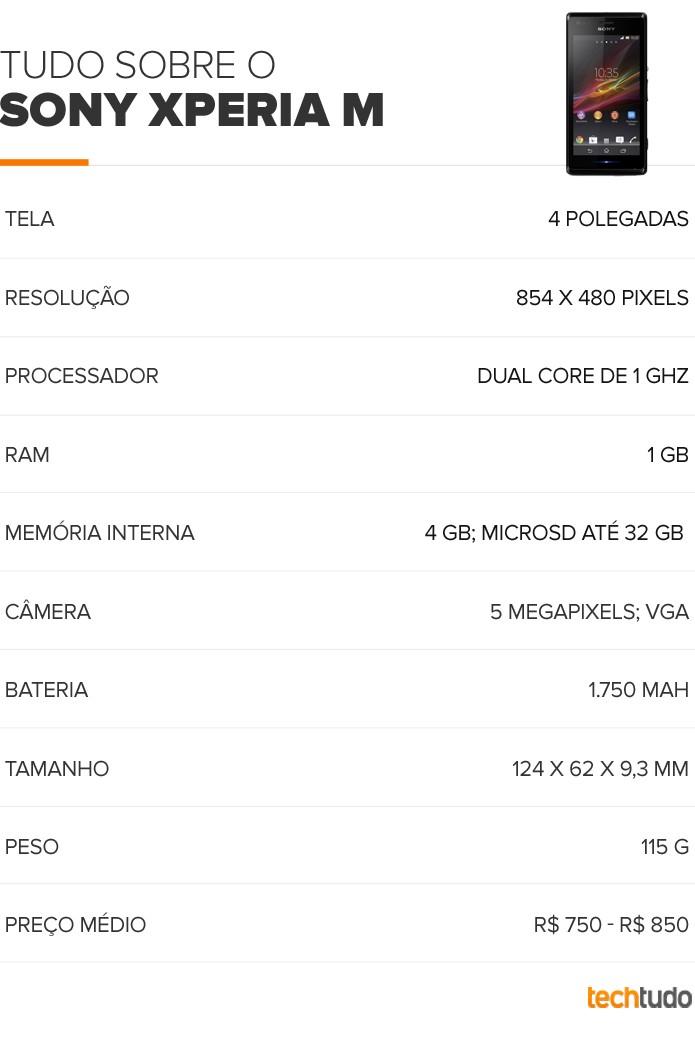 Tabela Xperia M (Foto: Arte/TechTudo)