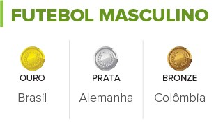 INFO Tabela Futebol Masculino Palpite Medalhas (Foto: Infoesporte)