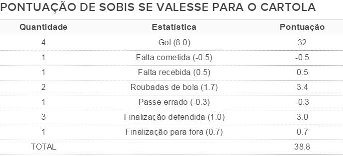 tabela rafael sobis cartola (Foto: GloboEsporte.com)
