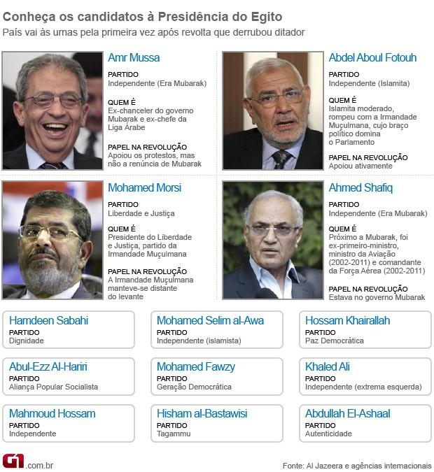 arte conheça candidatos eleições egito (Foto: Editoria de Arte / G1)