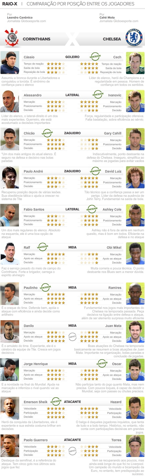 Info, Raio X, Corinthians e Chelsea, Mundial  (Foto: Editoria de Arte / Globoesporte.com)