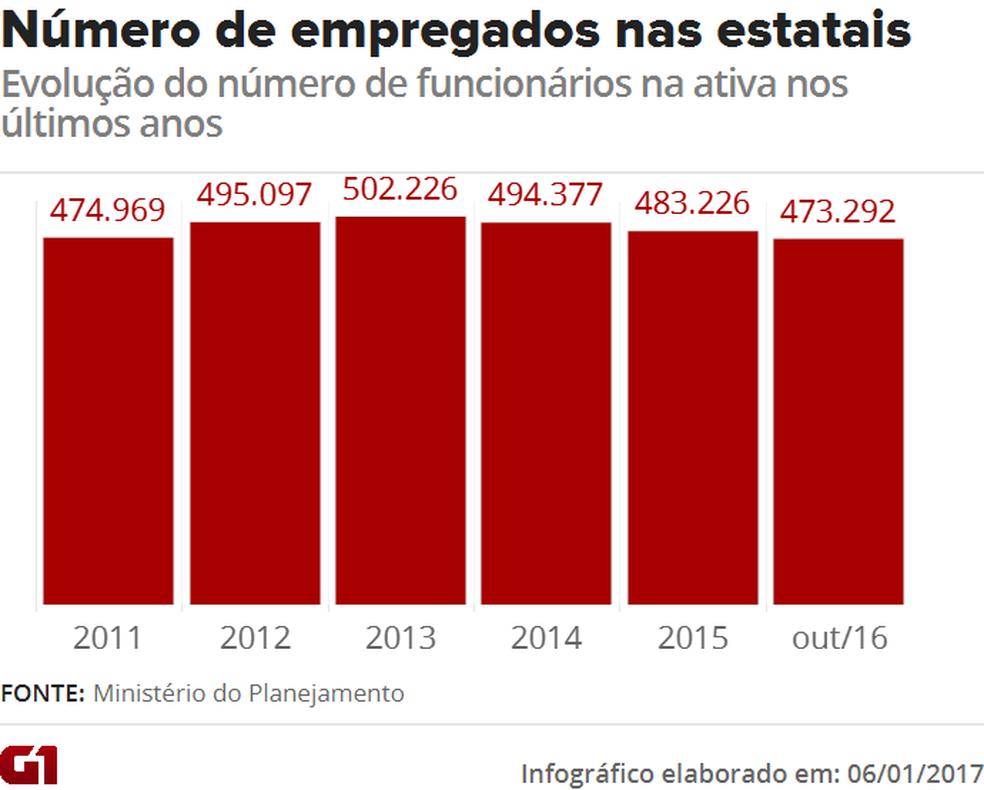 [Economia] Programas de cortes em estatais têm adesão de mais de 37 mil funcionários em 2 anos Grafico-estatais