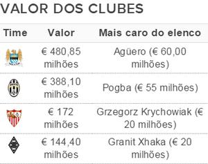 Elencos mais caros da Liga dos Campeões - Grupo D (Foto: GloboEsporte.com)