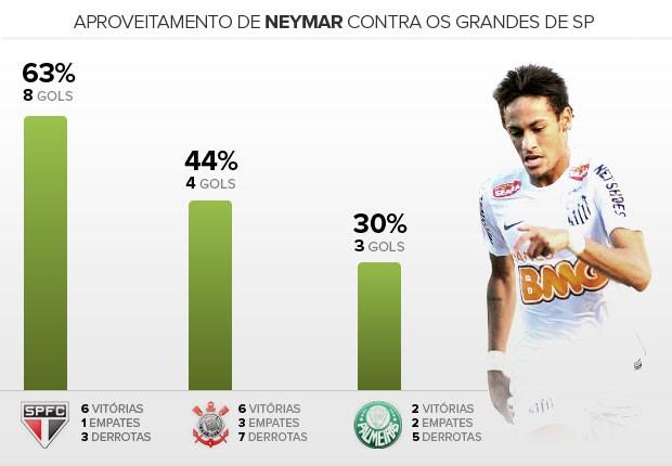 Aproveitamento de Neymar contra os grandes de SP (Foto: Arte/globoesporte.com)
