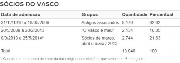 Tabela Eleições Vasco (Foto: Globoesporte.com)