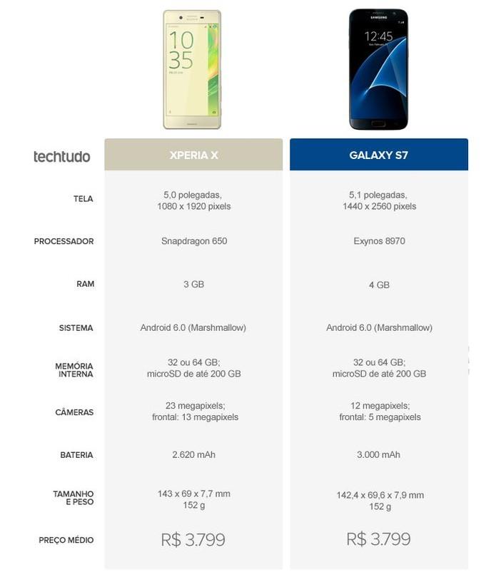 Tabela comparativa entre Xperia X e Galaxy S7 (Foto: Arte/TechTudo)