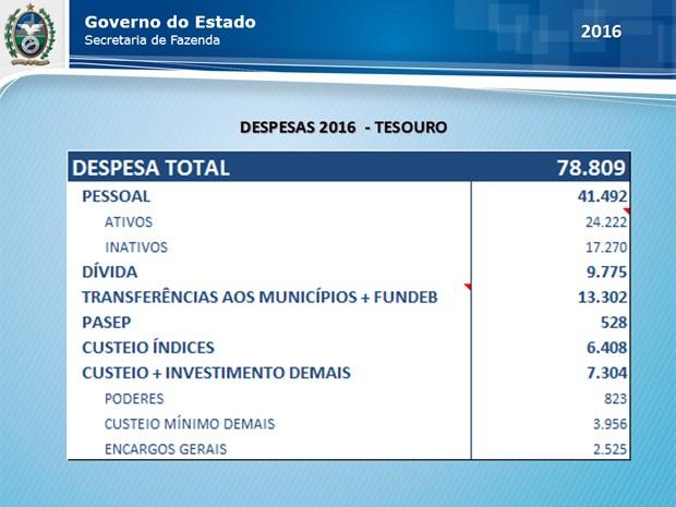 O déficit projetado para o caixa do Estado em 2016 é da ordem de R$ 19 bilhões (Foto: Reprodução / Sefaz)