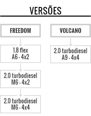 Versões e motorizações da Fiat Toro (Foto: Autoesporte)