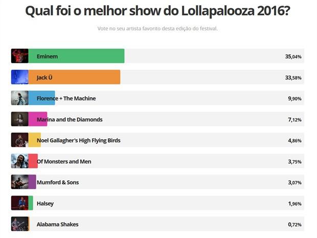Melhores shows do Lollapalooza 2016 em enquete do G1 (Foto: G1)