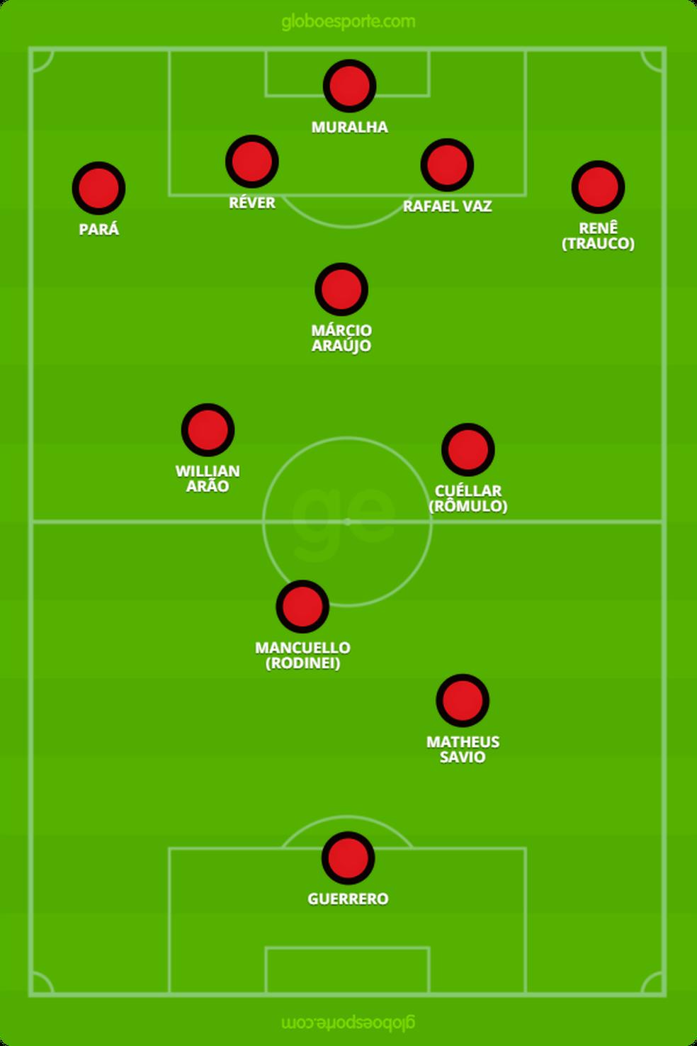 Provável escalação do Flamengo para o jogo deste domingo (Foto: Reprodução)