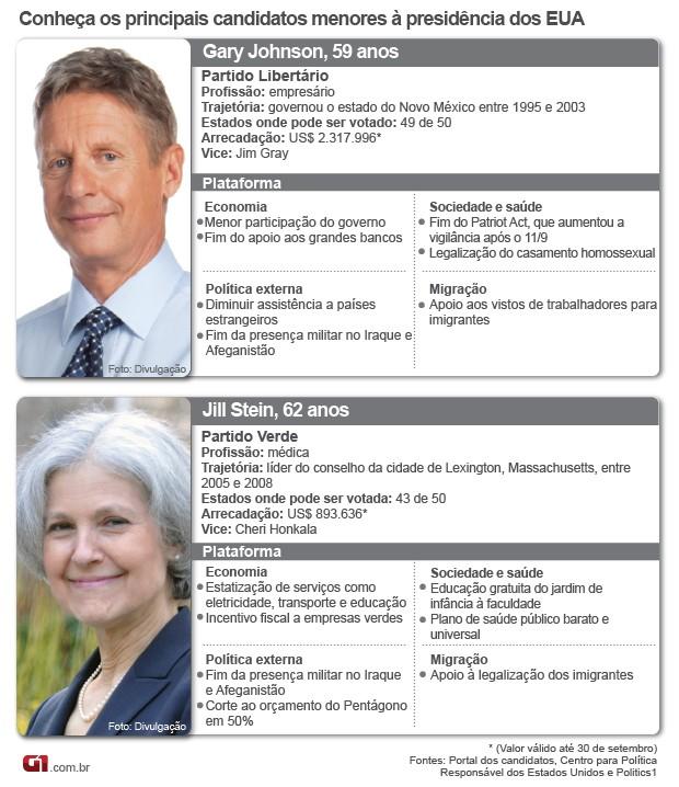 Candidatos menores às eleições presidenciais nos EUA (Foto: Arte/G1)
