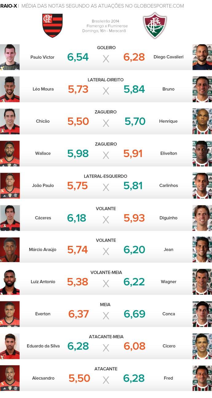 Raio-x Flamengo x Fluminense (Foto: Globoesporte.com)