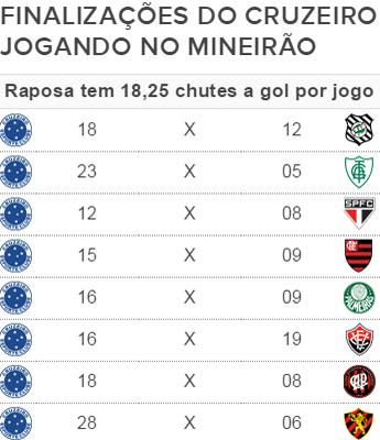 Finalizações do Cruzeiro jogando em casa (Foto: GloboEsporte.com)