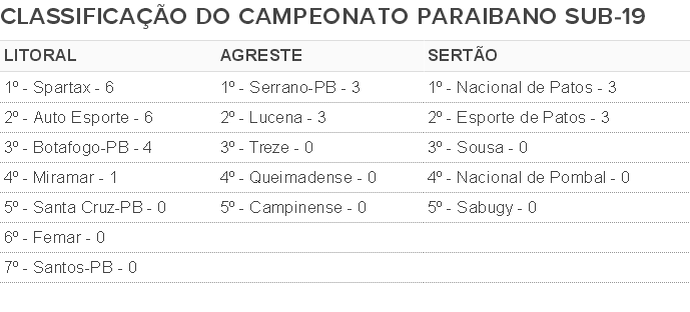 tabela, campeonato paraibano sub-19, sub19, sub-19 (Foto: GloboEsporte.com/pb)