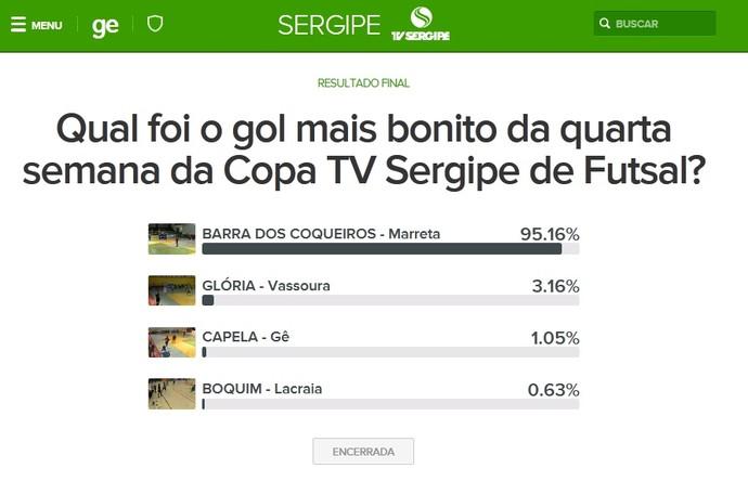 Enquete, copa tv sergipe de futsal (Foto: GloboEsporte.com)