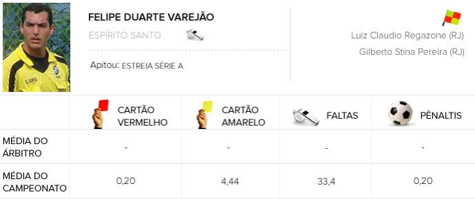 INFO ARBITROS Corinthians x Chapecoense Felipe Duarte Varejão (ES) (Foto: Globoesporte.com)