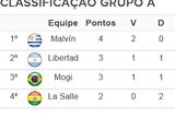 Mogi e Libertad-ARG decidem última vaga no Grupo A da Sul-Americana