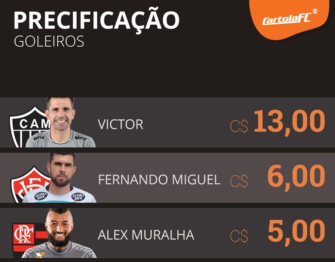 preço card goleiros cartola (Foto: GloboEsporte.com)