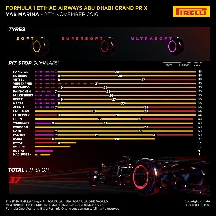 Pirelli - Abu Dhabi