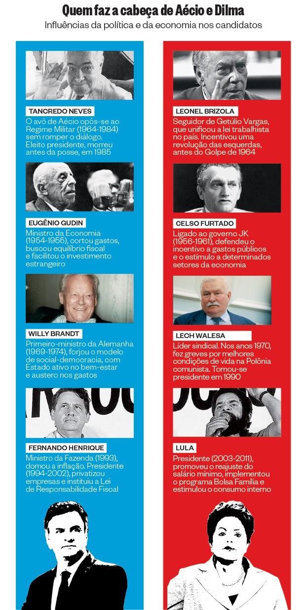 Quem faz a cabeça de Aécio e Dilma  (Foto: Folhapress (4), Estadão Conteúdo (2) e Getty Images (2))