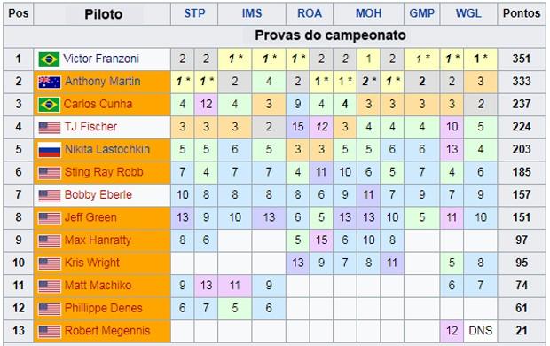 Classificação_2017_Pro_Mazda_Championship (Foto: Divulgação/Promazda.com)