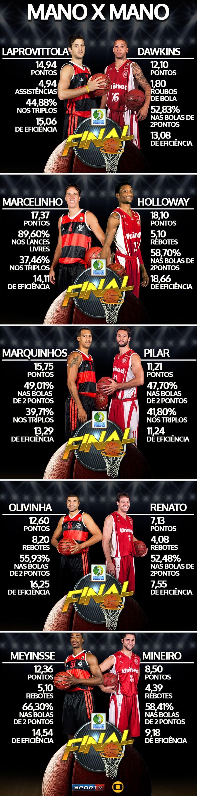 Montagem Final NBB Flamengo e Paulistano (Foto: Editoria de arte)