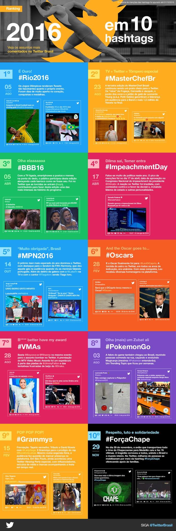 Twitter revela dados das hashtags mais importantes de 2016; veja lista (Foto: Divulgação/Twitter)
