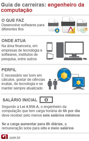 guia de carreiras engenharia da computa&#231;&#227;o (Foto: Arte g1)