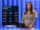 Datafolha, votos válidos: Eunício tem 49%, e Camilo, 45%