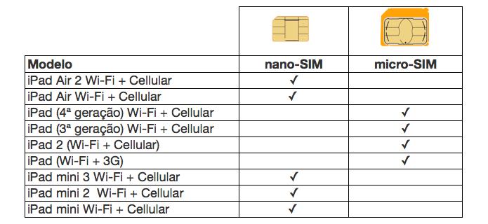 Confira o padrão de chip SIM para cada modelo de iPad (Foto: Reprodução/Paulo Alves)