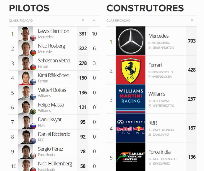 Classificação final da temporada 2015 da Fórmula 1 (Foto: GloboEsporte.com)