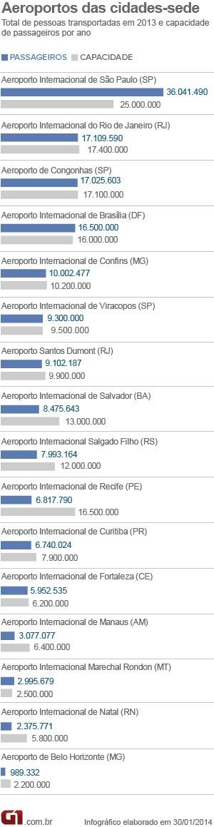 Número de passageiros e capacidade dos aeroportos (Foto: Editoria de Arte/G1)