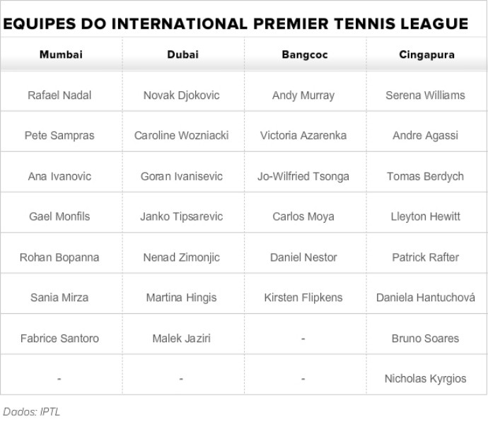 tenistas international premier tennis league iptl (Foto: IPTL)