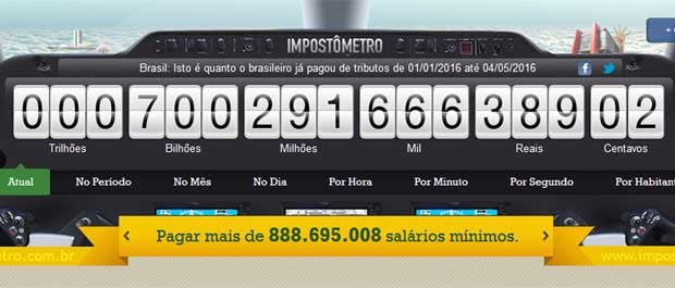 Brasileiros já pagaram R$ 700 bilhões em impostos neste ano (Foto: Reprodução / impostometro.com.br)