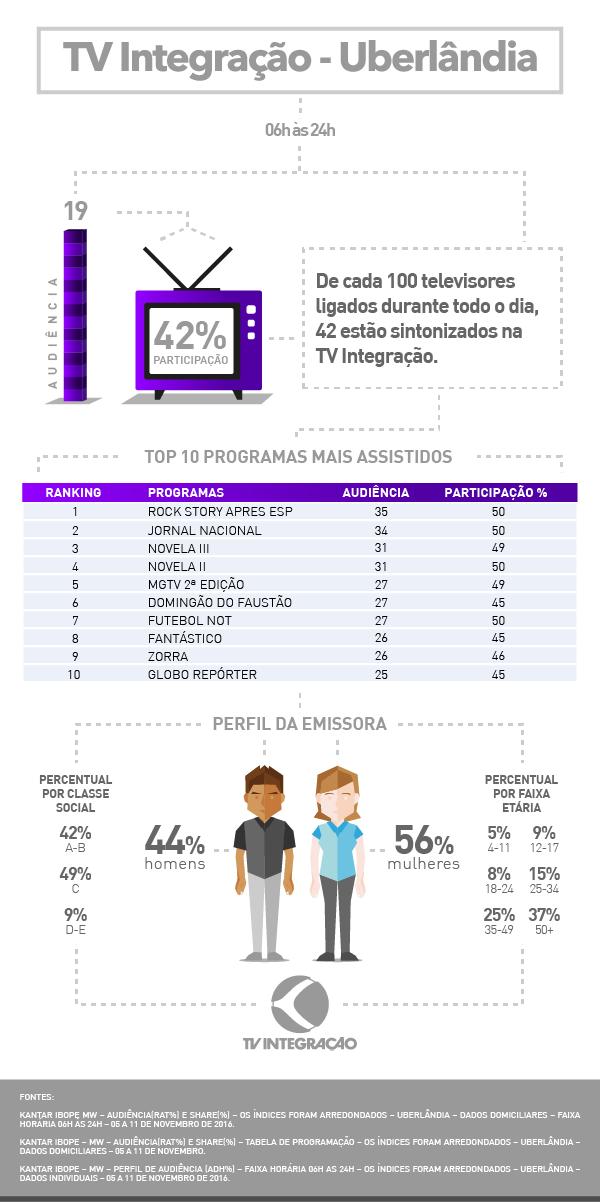 Audiência Uberlândia 2016 (Foto: TV Integração)