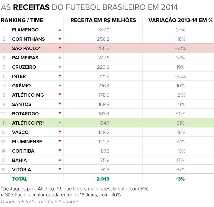 Info RECEITAS 2014 b (Foto: infoesporte)