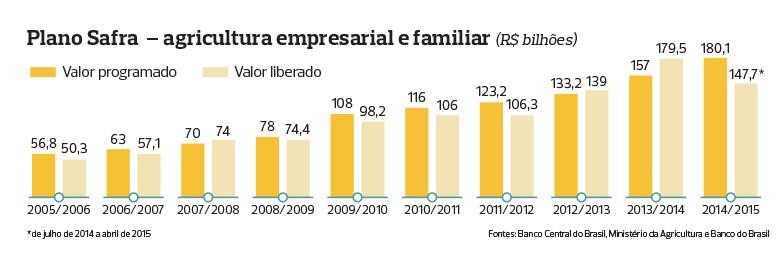 como-funciona-credito-rural-infografico-4 (Foto: Filipe Borin/Ed. Globo)