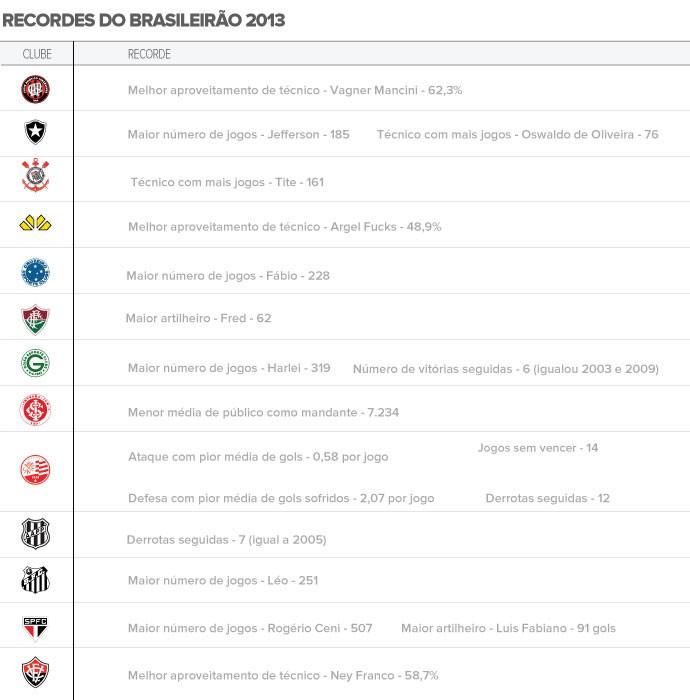 Tabela Recordes Brasileirão 2013 (Foto: Editoria de arte / Globoesporte.com)