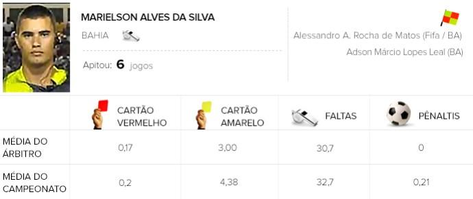 Info árbitros - Marielson Alves da Silva (Foto: Editoria de Arte)
