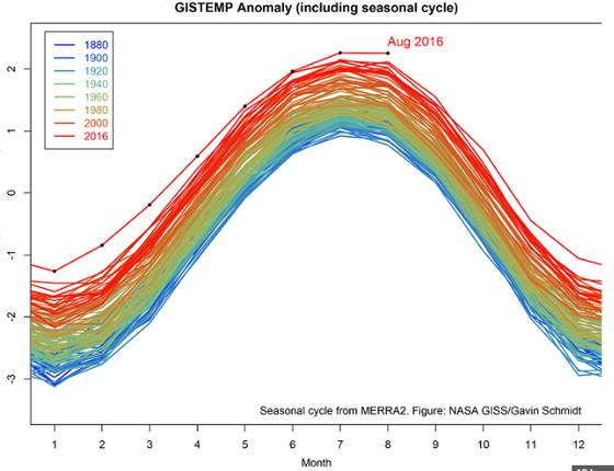 O gráfico da Nasa mostra as temperaturas dos últimos anos mês a mês desde 1880. O ano de 2016 se destaca (Foto: Nasa)