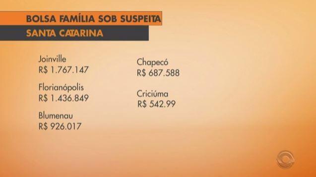 Joinville, Florianópolis, Blumenau, Chapecó e Criciúma são as cidades com mais pagamentos sob suspeita (Foto: Reprodução/RBS TV)