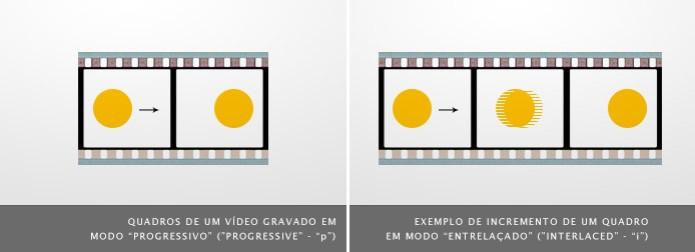 Diferença entre os quadros de um vídeo entrelaçado, à esquerda, e um vídeo progressivo, à direita (Foto: TechTudo / Adriano Hamaguchi) (Foto: Diferença entre os quadros de um vídeo entrelaçado, à esquerda, e um vídeo progressivo, à direita (Foto: TechTudo / Adriano Hamaguchi))