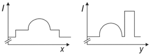 Gráfico C (Foto: Reprodução/Fuvest)